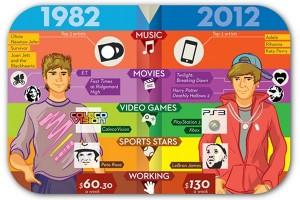 1982 Teens vs. 2012 Teens
